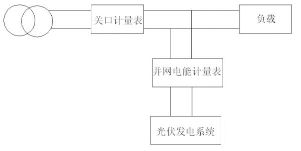图1 户用光伏电能计量接线示意图 1.2 电能计量装置 为确保计量的准确性和相关信息的及时通信,用于分布式光伏发电项目的电能计量装置应满足以下要求: (1)通过10KV电压等级接入的分布式光伏发电项目,关口计量点应安装同型号、同规格、准确度相同的主、副电能表各一套。220/380V电压等级接入的分布式光伏发电项目,电能表单套配置。 (2)计量点装设的电能计量装置,其设备配置和技术要求应符合DL/T 448-2000《电能计量装置技术管理规程》以及相关标准、规程要求。10KV电压等级接入的项目,关口计量装