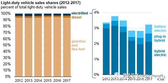 美国电动汽车保持缓慢增长 三因素制约其发展球网2010-玩意儿