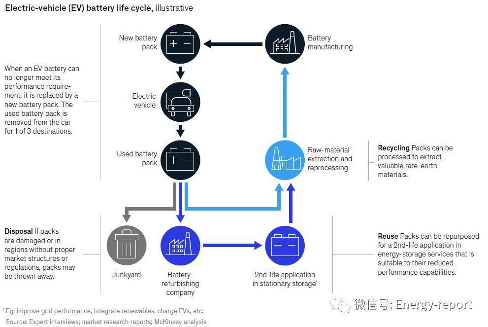 二次电动汽车电池:储能领域的最新价值池