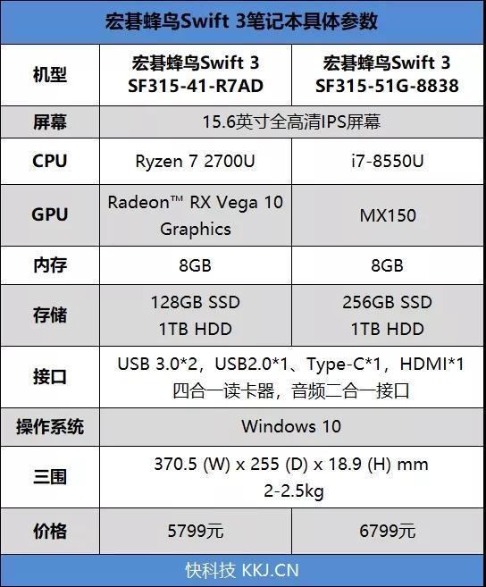 谁是英雄?Ryzen/i7处理器PK