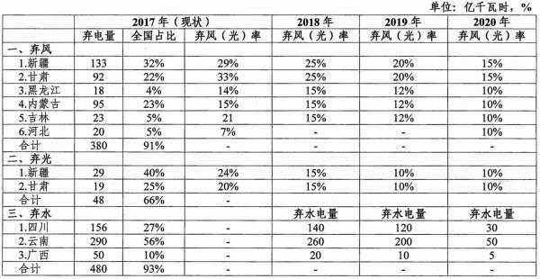 能源局发布清洁能源消纳行动计划(2018-2020年)