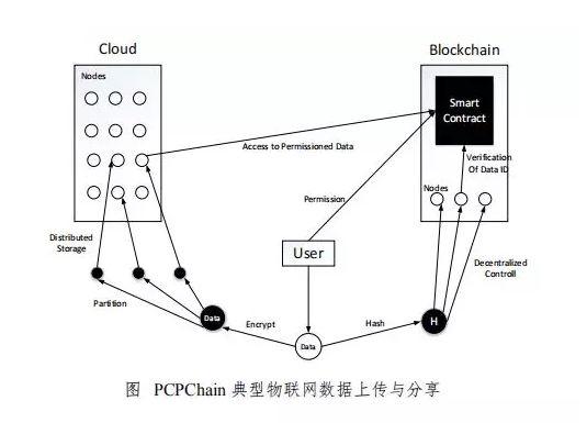 搅局者物信链CPChain:区块链+物联网领域的领跑者
