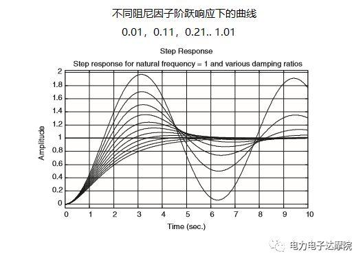 模拟电路设计系列讲座六:二阶系统之瞬态响应