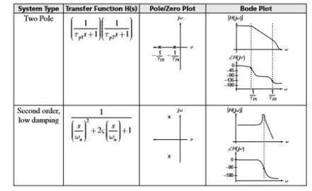 模拟电路设计系列讲座九:传递函数,零极点以及波特图