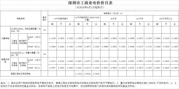 广东电价下降1.78分!2018年4月1日正式执行!