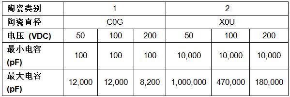 Vishay将汽车级MLCC的温度范围提高到+200℃