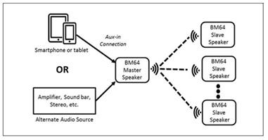 大联大品佳集团推出一拖多蓝牙音频解决方案