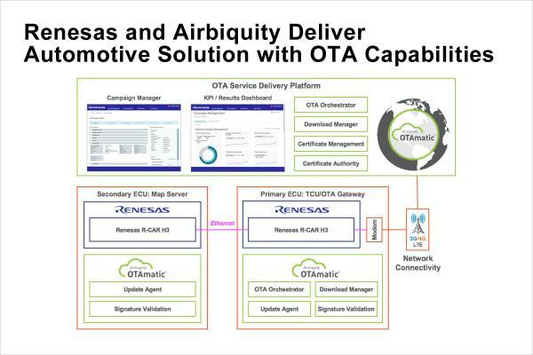 瑞萨电子与Airbiquity合作推出安全高性能汽车解决方案