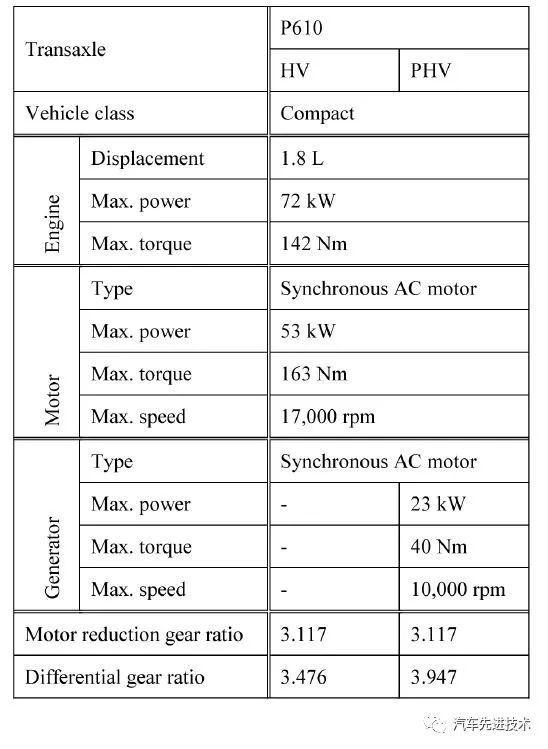 丰田混合动力系统THS(2)——电池、油耗、PHEV