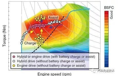 本田混合动力驱动系统 i-MMD(5)——控制策略篇