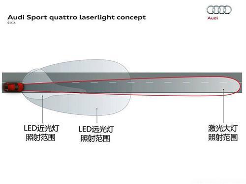 汽车LED大灯真的很强吗?超详细解答!