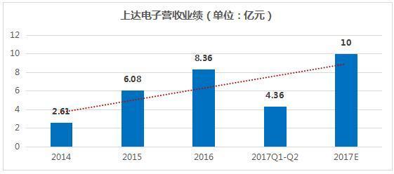 电子信息制造业连续十月向好  上达电子领衔FPC升级