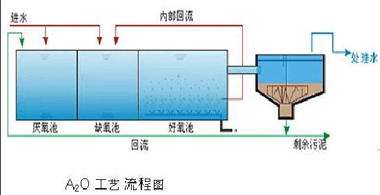 秦皇岛地埋式生活污水处理设备