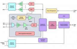 数据采集子系统对精密应用中的工程设计有何作用?