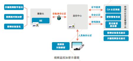 大唐电信落实网络强国战略,构建安全视频监控系统