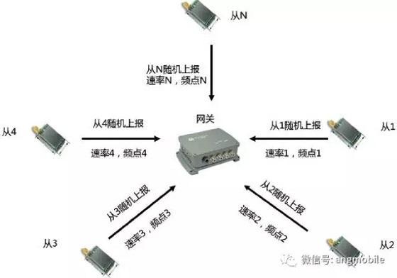 LoRa技术在低功耗广域网络中的实现和应用