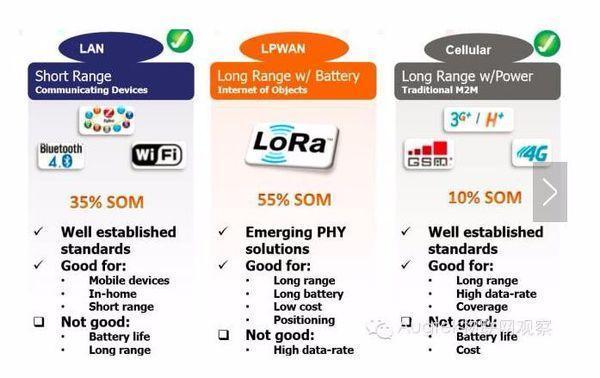 为什么ZigBee和wifi那么好用,还是选择了lora呢?
