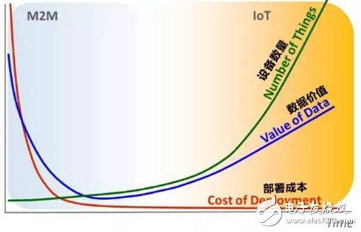 三种技术的商业模式 – 抢夺IoT市场 三大技术上演争霸赛