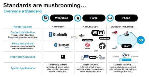 物联网标准之争白热化:Wi-Fi之父有话说