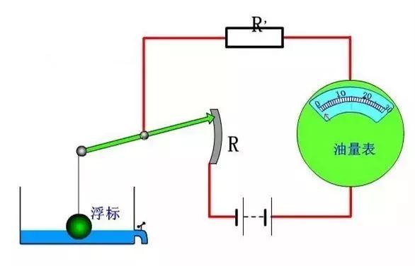 汽车燃油量显示系统主要由燃油表,传感电路,可变电阻和浮标四个部分