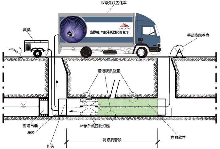 市政排水管道的非开挖修复-光固化内衬修复