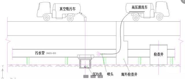 污水,雨水管道进入城市综合管廊的运维管理解决方案
