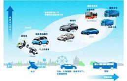 日产停止开发氢能汽车
