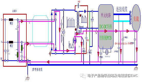 输入滤波器来搞定,上图中emi滤波器中最为关键的设计为共模电感的选择