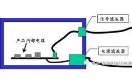 一文了解电磁兼容设计中的滤波器