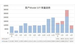 特斯拉或将暂停上海工厂扩建计划