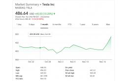 特斯拉CEO马斯克确诊新冠 特斯拉却大涨10%!