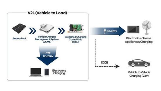 现代汽车集团发布旗下电动汽车专用平台――E-GMP