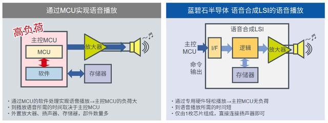 车载语音设计有哪些新挑战?新型语音合成芯片需求凸显