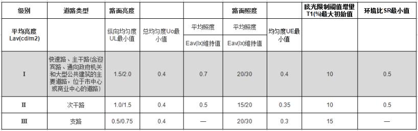 """道路照明改造方案∣上海三思点亮舟山10Km交通""""大动脉""""466.png"""