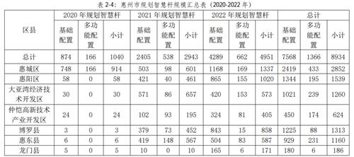 《惠州市智慧杆专项规划(2020-2022年)》发布