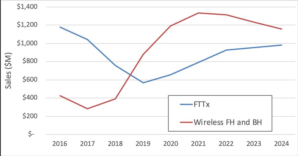 未来五年我国无线和固定接入设备将成为最大销售单一市场