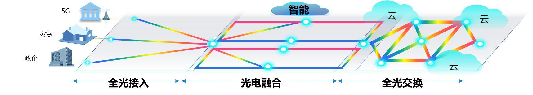 """广东电信携手华为打造""""广深""""湾区超高速""""光引擎"""""""
