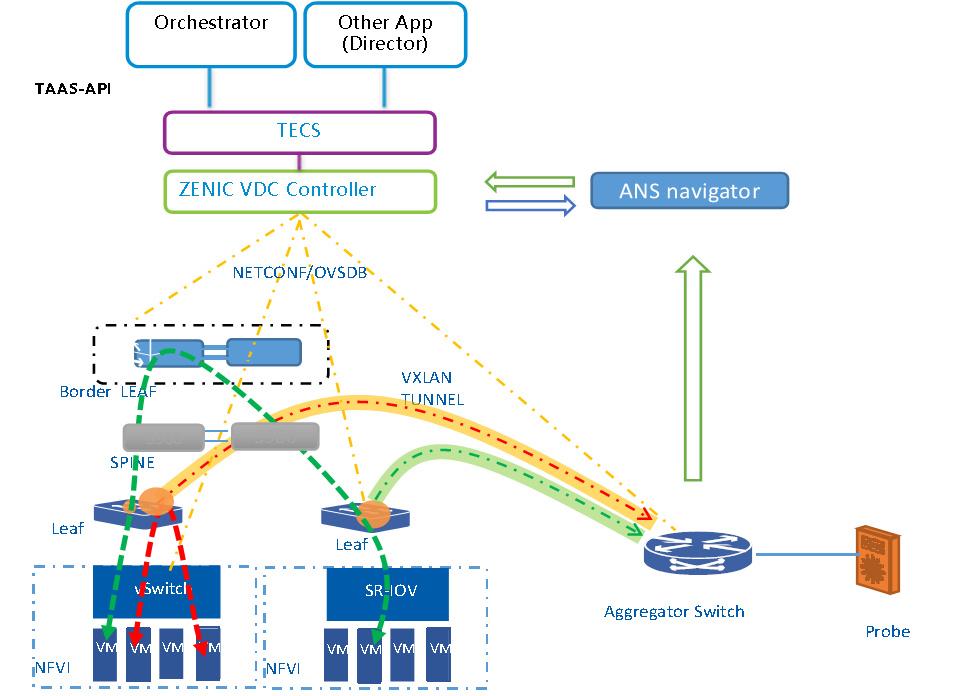 TAAS流量分析和网络自学习