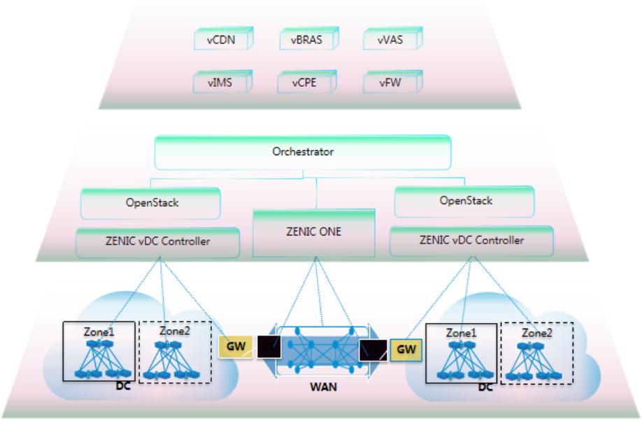 分布式5G电信云组网架构