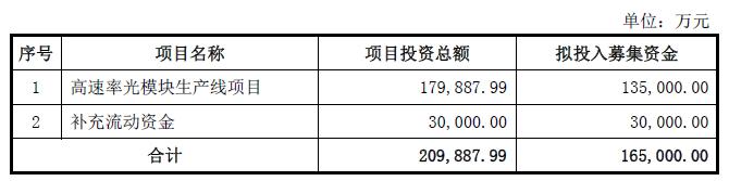 新易盛拟募集资金16.5亿,加码高速光模块产线