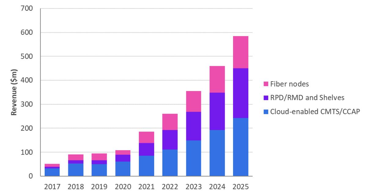 按设备类型划分的下一代Cable宽带接入设备市场,2017-2025年