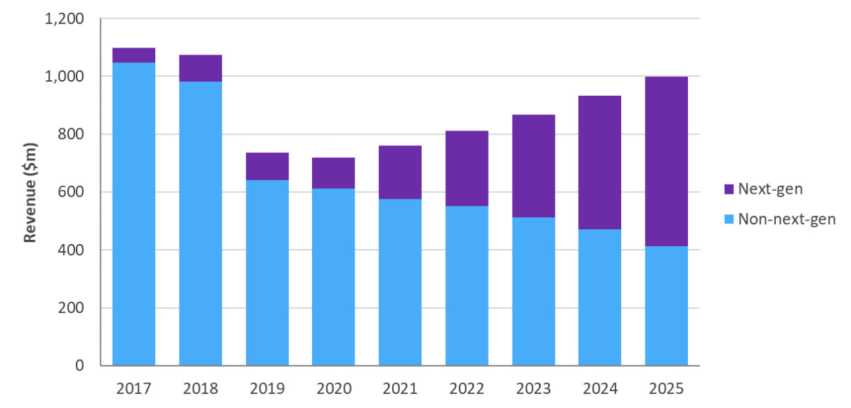 下一代与非下一代Cable宽带接入设备市场,2017-2025年