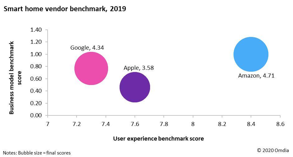 尽管业务策略有所进步,但谷歌在用户体验方面仍出落后状态。