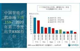 Q3中国手机市场:小米成唯一增长厂商