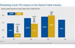 盘点2020之光纤行业走出底部区域