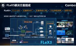 京信网络:FLeX5 5G+解决方案赋能千行百业