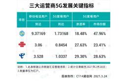 中国三大运营商或将迎来上市潮