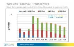 5G需求减缓,但中国光模块行业前进趋势依旧