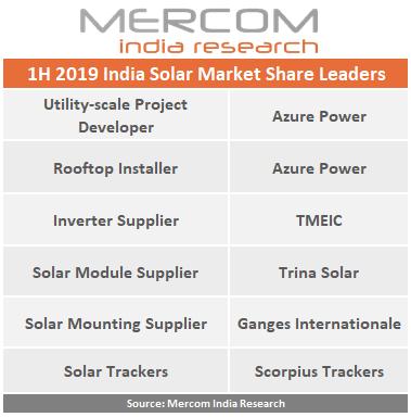 2019年印度太阳能市场供应商排名情况