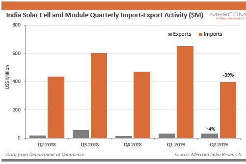 2019年Q2季度印度出口太阳能电池和组件3480万美元